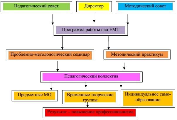 Структурная модель методической службы
