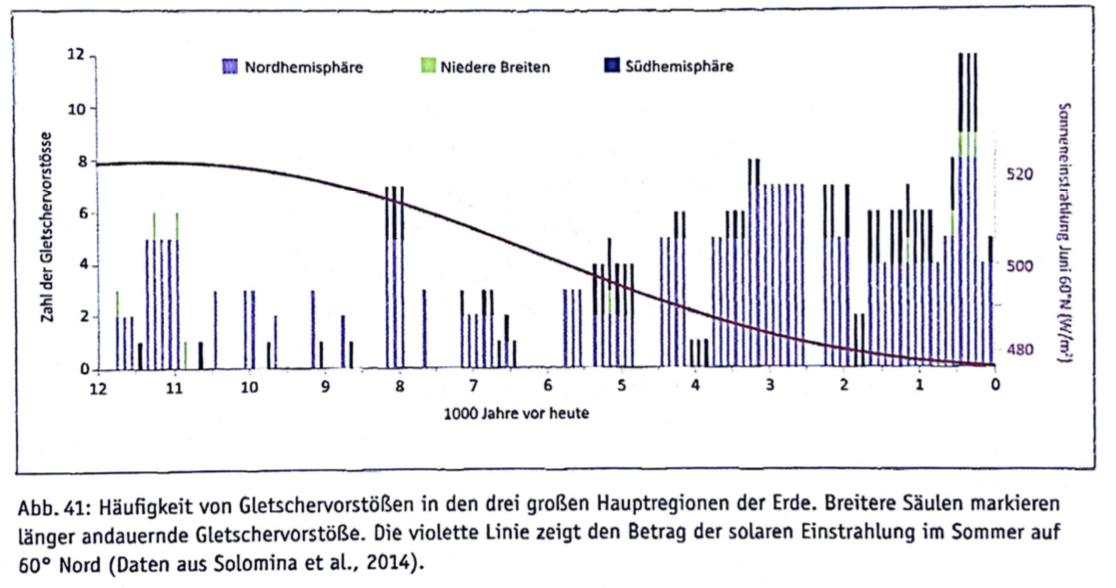 Weltweite Gletschervorstösse, vor allem im 17. und im 18. Jahrhundert