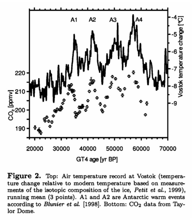 Anstieg des CO2 nach jenem der Temperatur (Zeitachse von rechts nach links!)