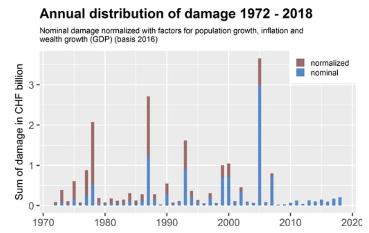 Schadensummen von Naturkatastrophen in der Schweiz pro Jahr