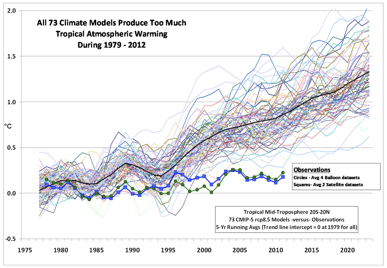 Vergleich von Modellvoraussagen und Temperaturmessungen nach Spencer 2013
