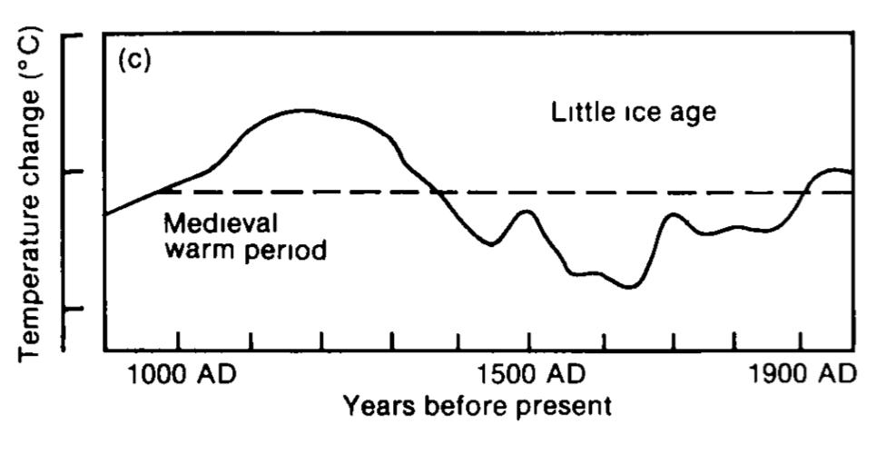 Klimaentwicklung gemäss IPCC FAR 1990