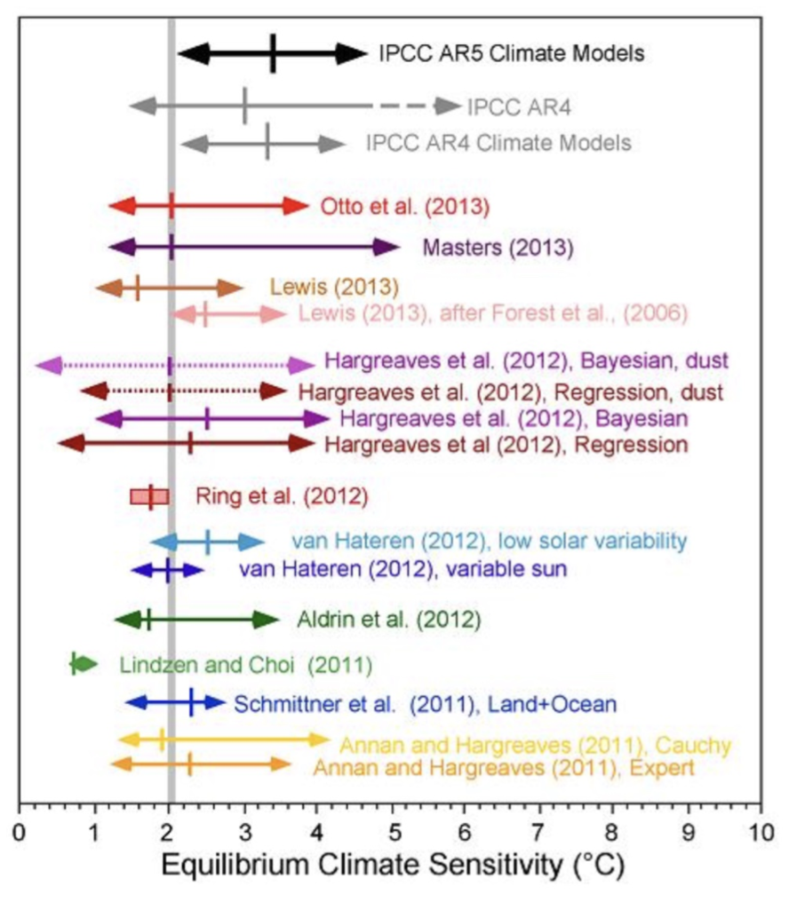 Schätzungen der Klimasensitivität gemäss Michaels & Knappenberger 2013