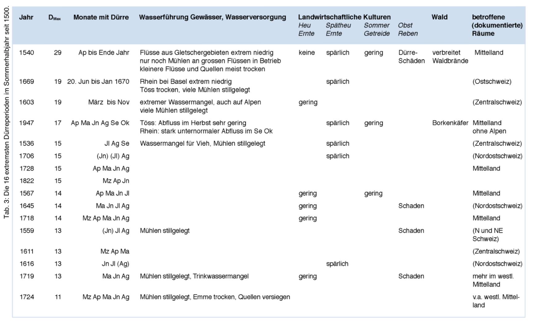 Extremste Dürreperioden in der Schweiz seit 1500