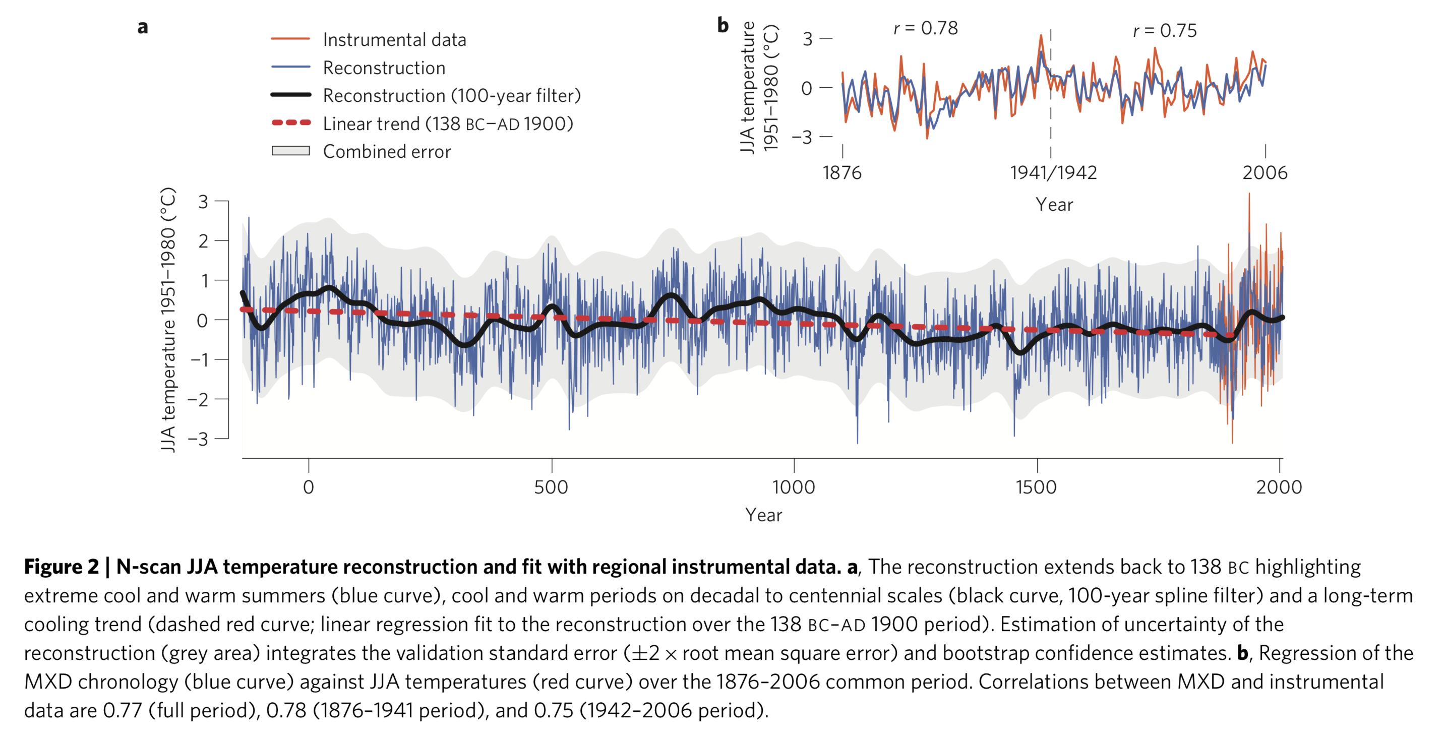 Klimaentwicklung gemäss Esper, Büntgen et al. 2012