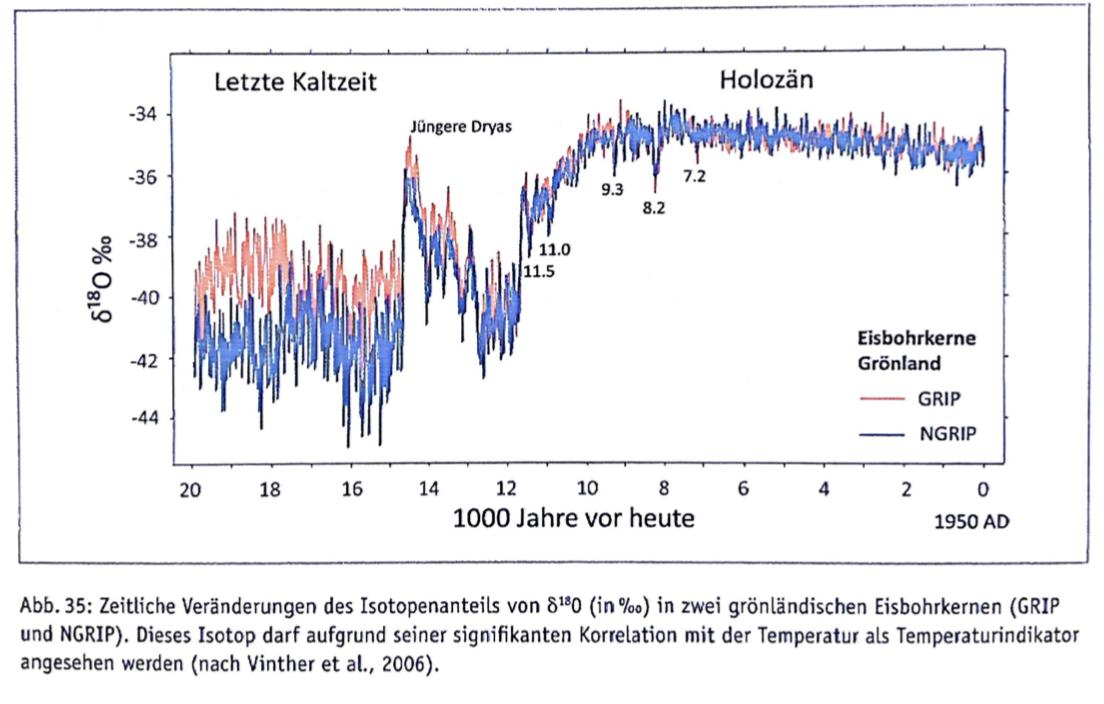 Schnelle Klimaerwärmung nach dem Ende der Eiszeit