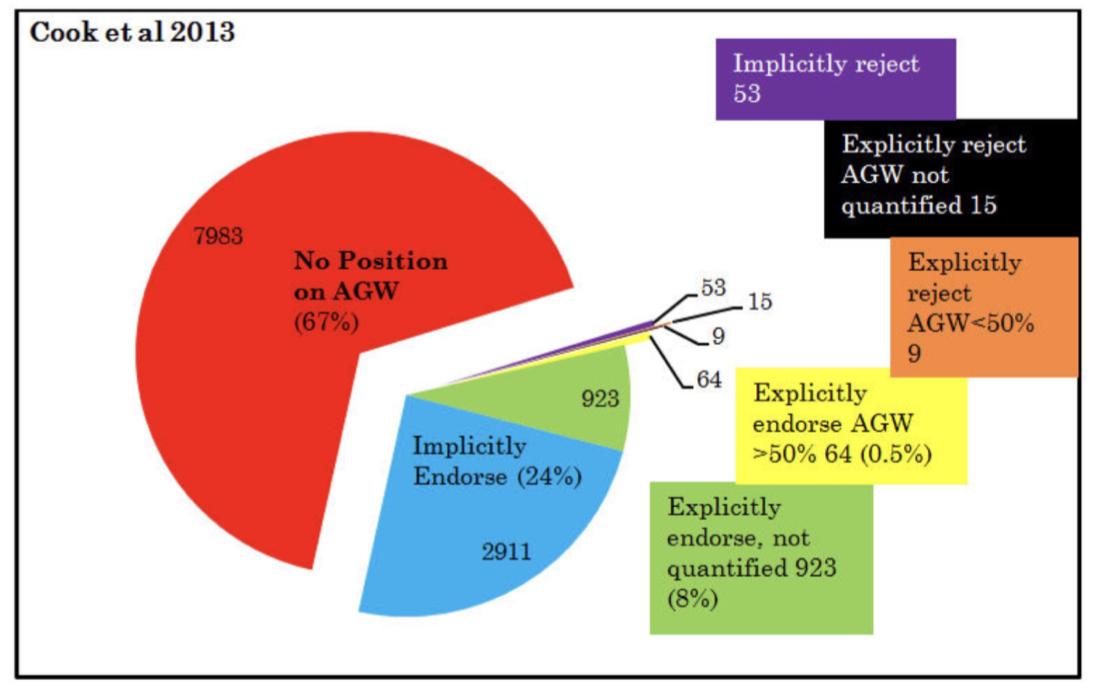 Analyse der 12'000 Studien zum (angeblichen) Konsens