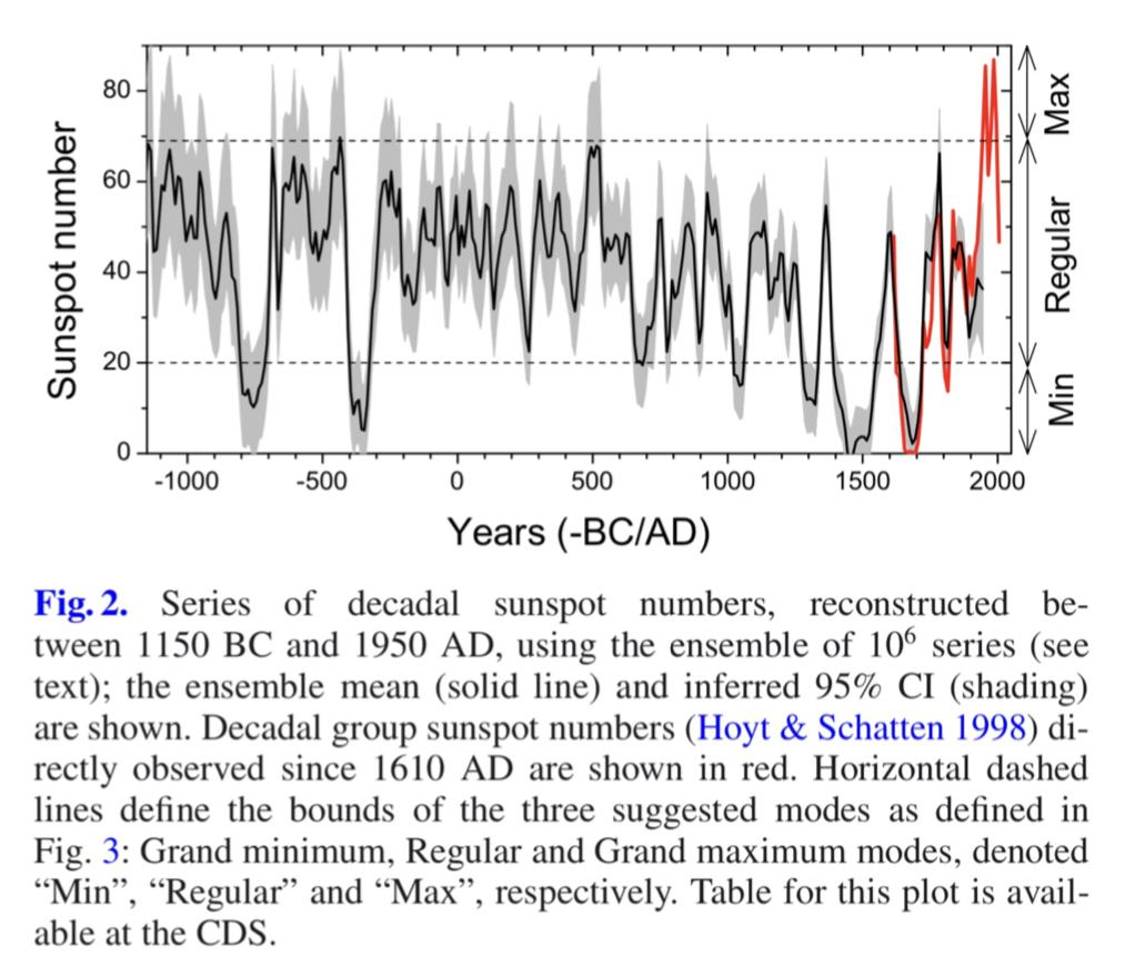 Ausserordentlich starke Sonnenaktivität im 20. Jahrhundert