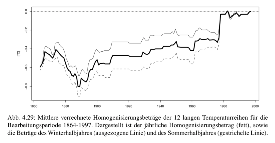 Homogenisierungsbeiträge zur Korrektur der Rohdaten