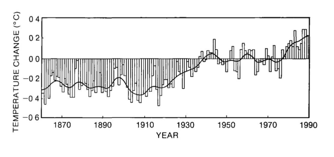 Temperaturentwicklung bis 1990 gemäss IPCC, FAR (First Assessment Report) 1990