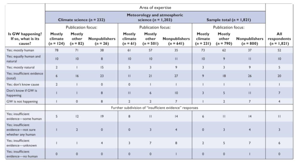 Umfrage der American Meteorological Society unter ihren Mitgliedern, 2014