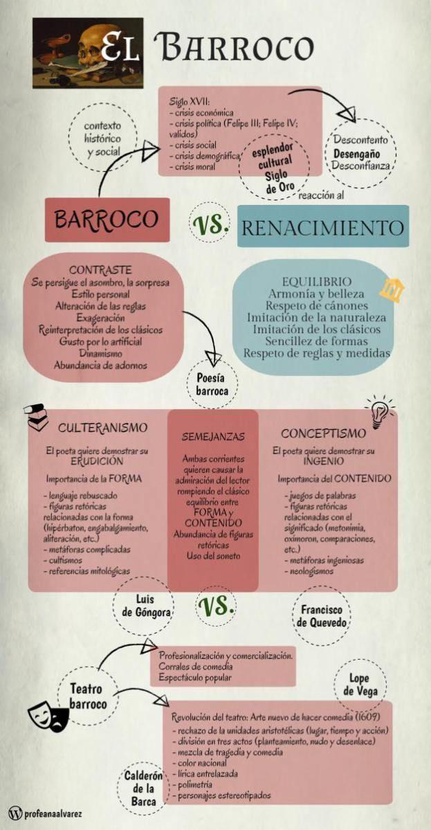 Infografía sobre la literatura barroca.