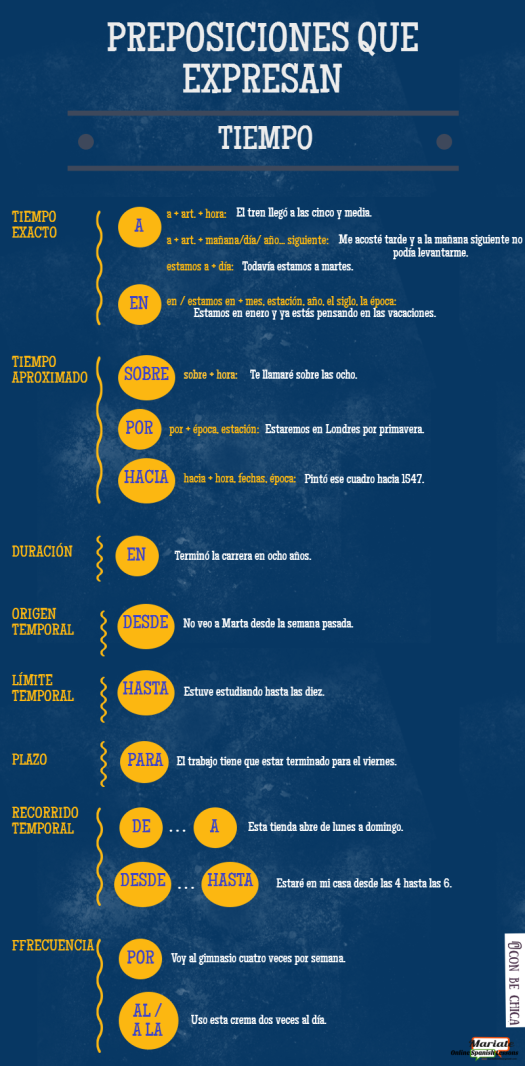 Infografía sobre preposiciones que expresan tiempo.