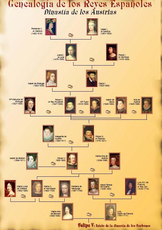 Dinastía de los Austrias.