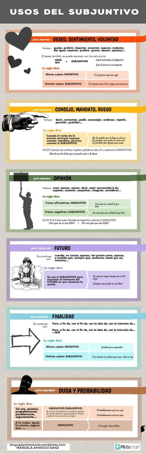 Infografía sobre los usos del subjuntivo