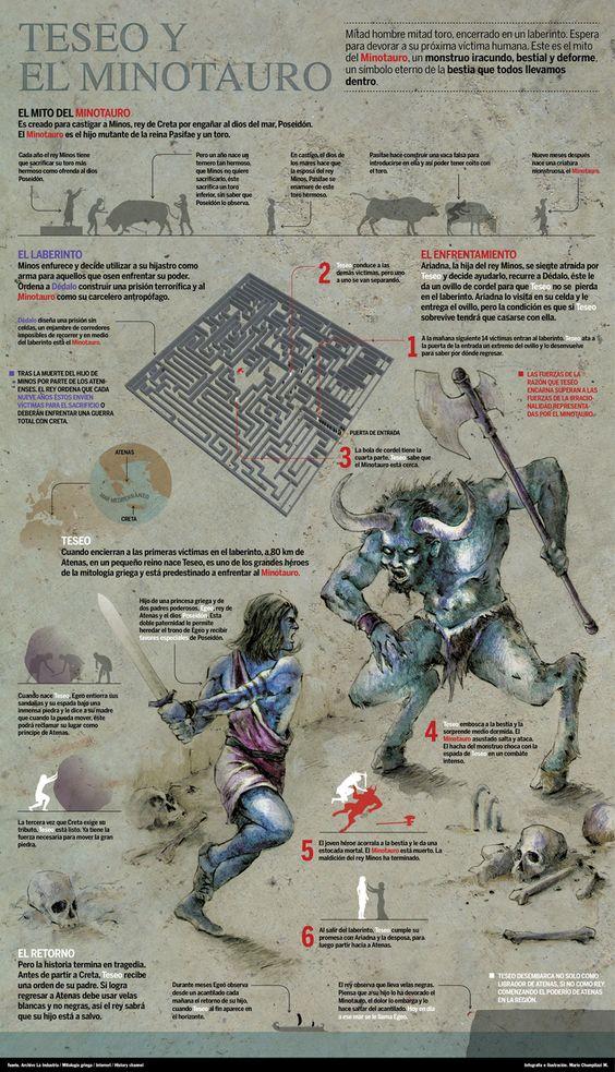 Infografía sobre el mito de Teseo