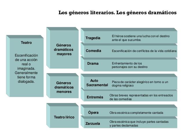 Los géneros dramáticos.