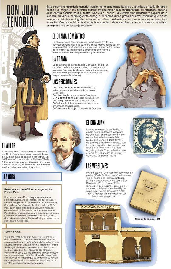 Infografía sobre Don Juan Tenorio.