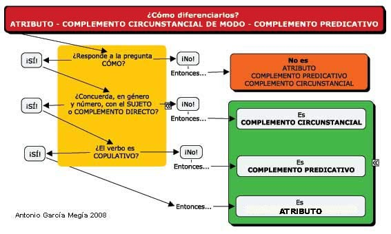 Cómo diferenciar entre el atributo, el complemento predicativo y el complemento circunstancial de modo