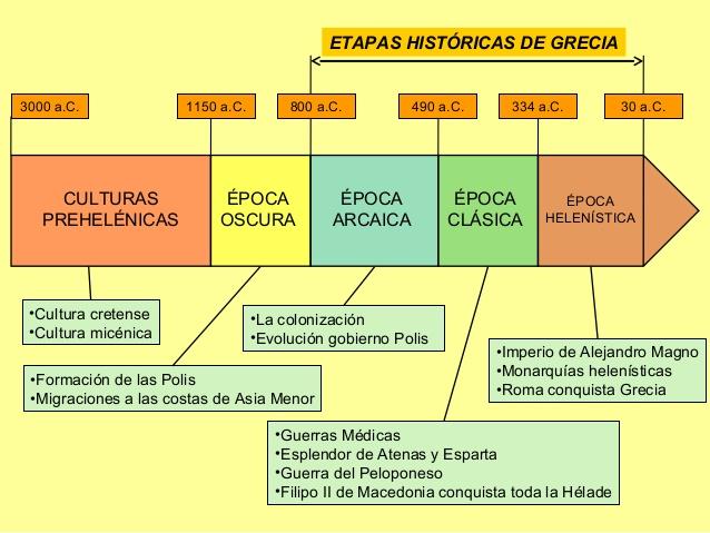 Línea del tiempo con los principales períodos de la historia de Grecia.