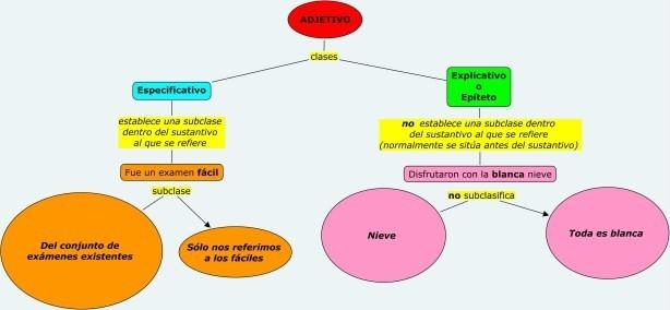 Mapa conceptual sobre los adjetivos explicativos y especificativos.