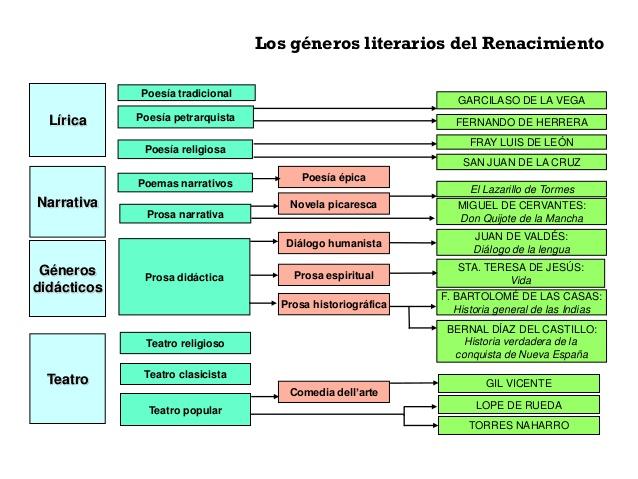Esquema de los géneros literarios en el Renacimiento.