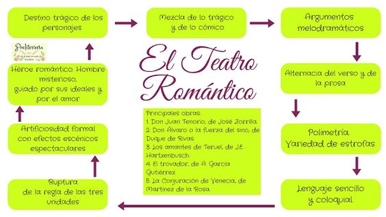 Infografía sobre el teatro romántico, de la página Poeliteraria.
