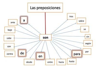 Listado de las preposiciones en castellano.