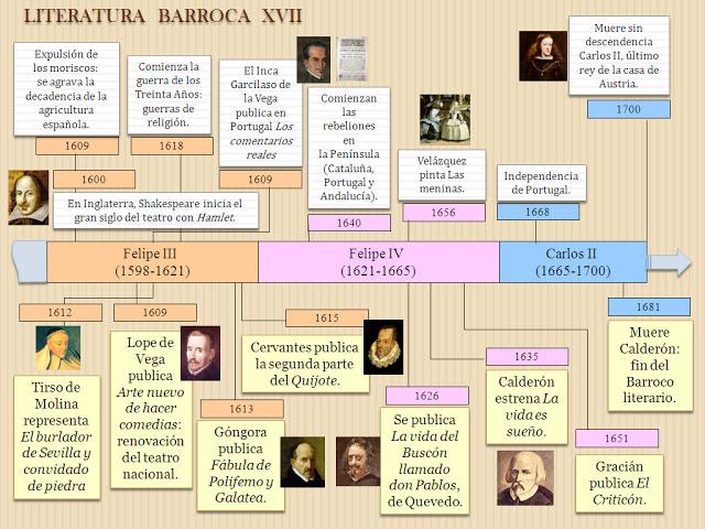 Cuadro cronológico de los principales hechos históricos y literarios del Barroco.