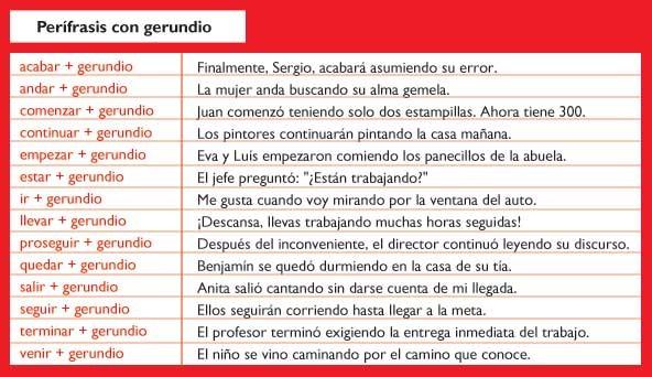 Listado de perífrasis verbales con gerundio. Sacado de la página web de Icarito.