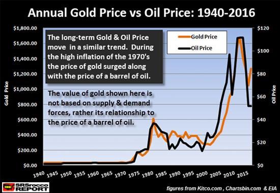 Jährlicher Gold Preis vs. Öl Preis