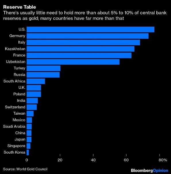 Reserven: Normalerweise gibt es sehr wenig Notwendigkeit mehr als 5% bis 10% der Zentralbank-Reserven in Gold zu halten; viele Länder haben mehr