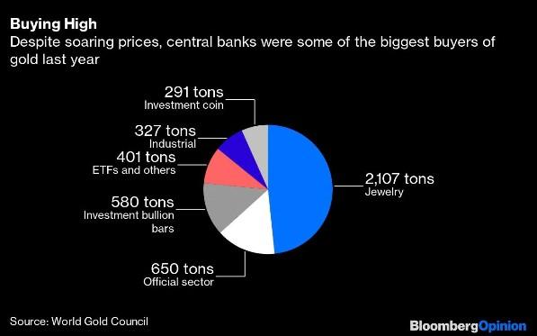 Kaufen auf hohem Niveau, trotz steigender Preise waren Zentralbanken einige der größten Goldkäufer im Jahr