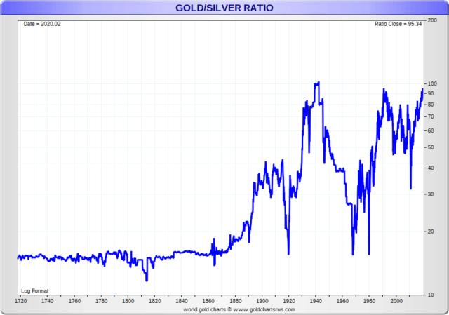 Gold - Silber Verhältnis