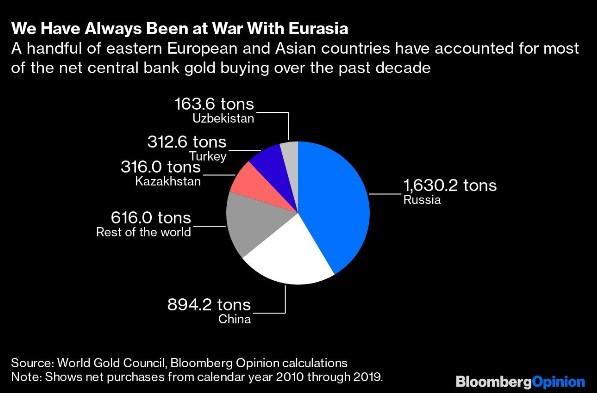 Wir waren immer im Krieg mit Eurasia, eine handvoll Zentralbanken osteuropäischer und asiatischer Länder verbuchten den größten Nettoanteil an Goldkäufen in der letzten Dekade