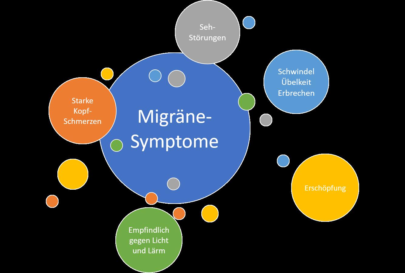 Spezialisierte Therapie bei Migräne