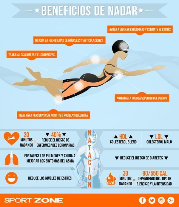 Beneficios saludables de la natación