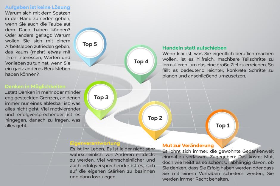 Top 5-Liste für Ihren direkten Weg zum passenden Job - Beratung bei der beruflichen Neuorientierung in Hamburg - Dr. Christina Seyd