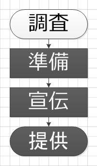 島根県松江市・文泉堂ウェブ事業部・営業活動劇的