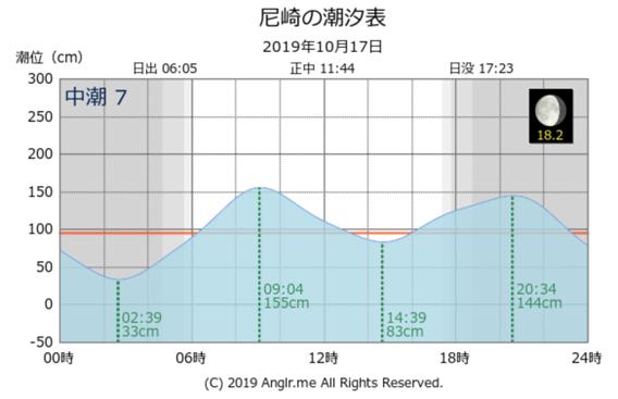 西宮浜の跳ね橋(御前浜橋)で72cmのシーバスを釣り上げた時の潮位表