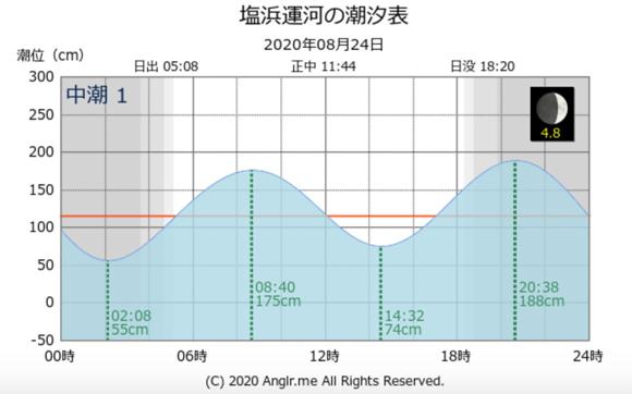 当日の潮位表・タイドグラフ  川崎新堤 シーバス狙いがジグサビキで五目釣り(カサゴ・アジ・サバ)