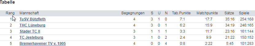Doppel-Vereinsmeisterschaftsturnier am 17.09. geplant - Anmeldungen ...