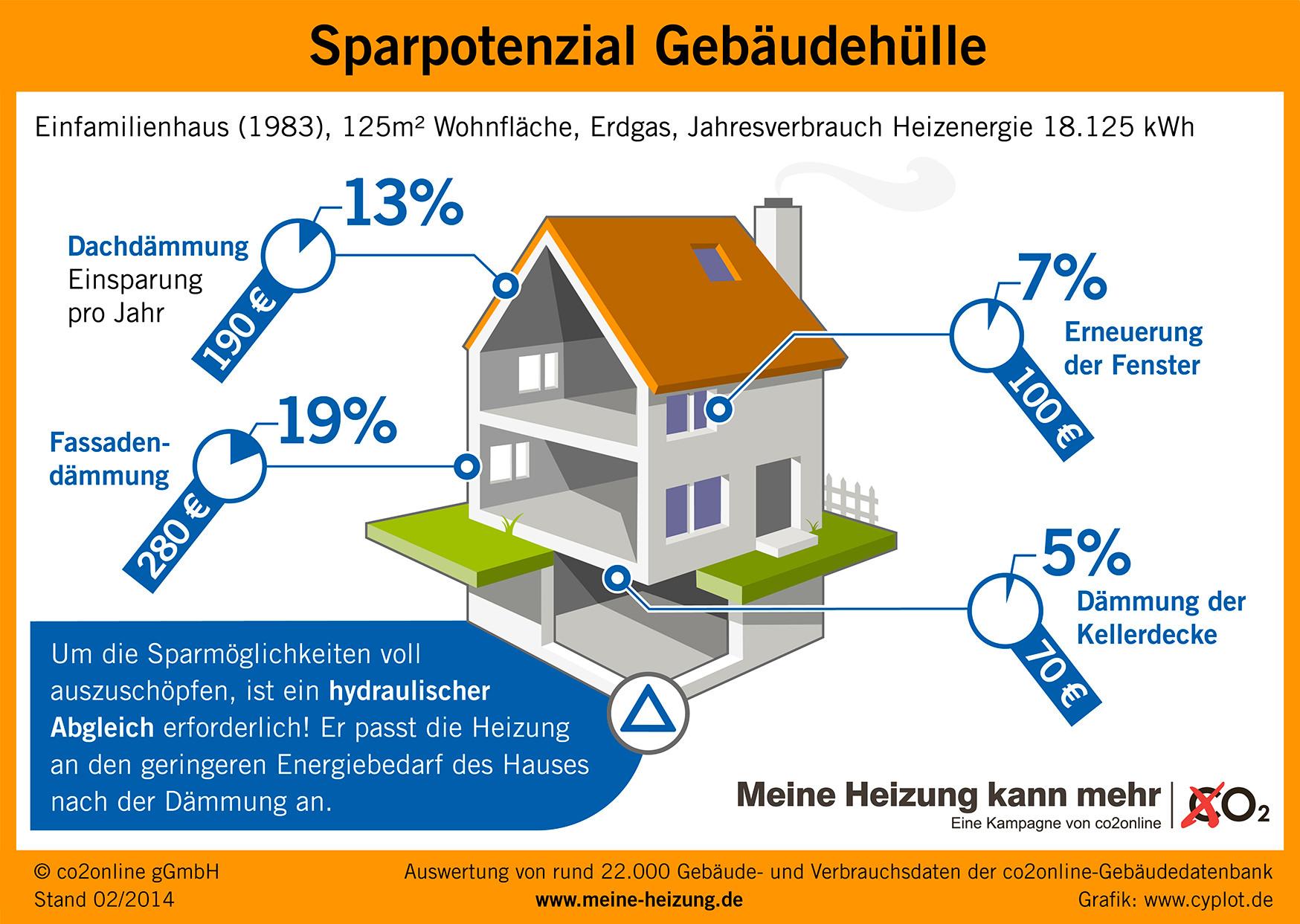 Abstimmung der Anlagentechnik auf die Gebäudehülle