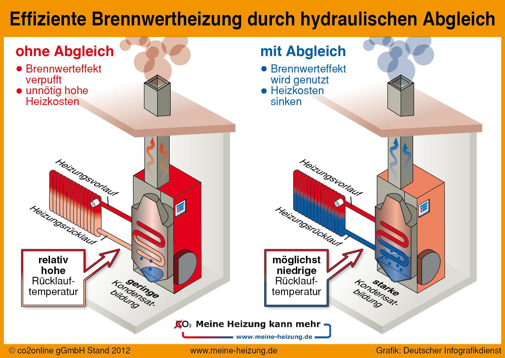 Brennwerteffekt nur mit dem hydraulischen Abgleich