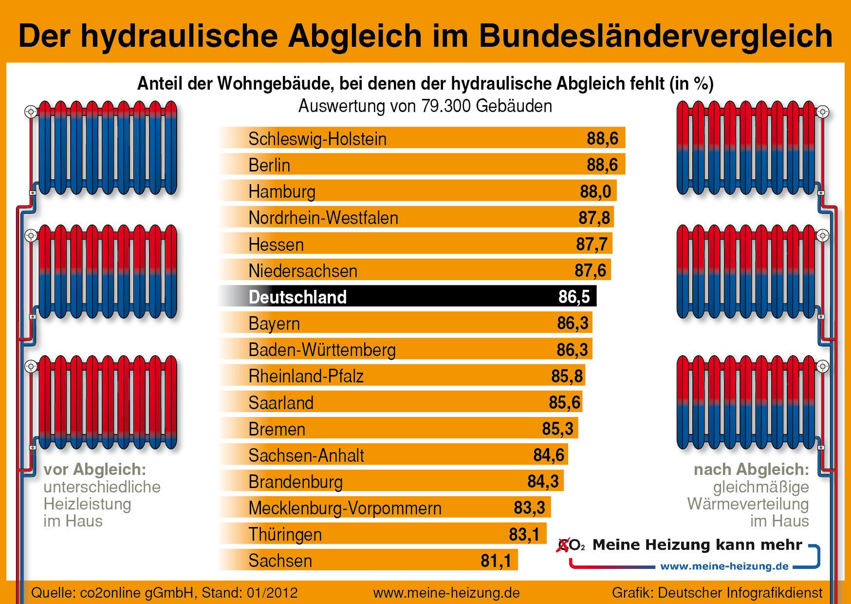 hydraulischer Abgleich in Deutschland