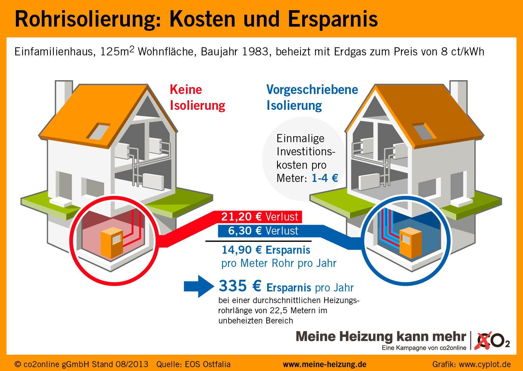 Rohrisolierung Nachrüstverpflichtung gemäß EnEV
