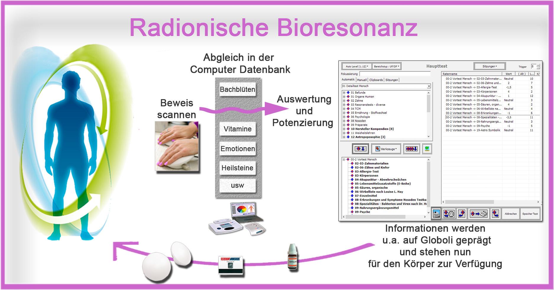 Radionische Bioresonanz