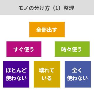 モノの分け方(1)整理