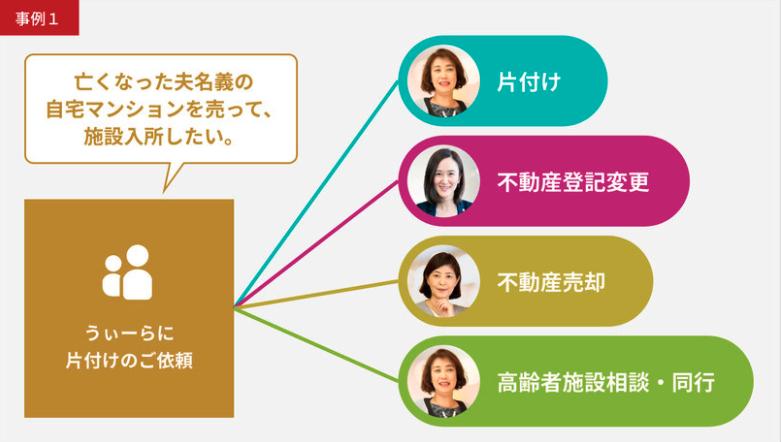 【専門家連携事業】親の介護と実家の片づけ