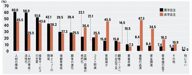 飲食店主の悩み調査では「人材の確保」、「人財の育成」が上位に。